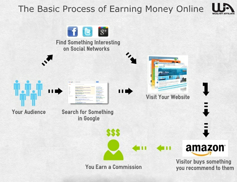 process of making money online