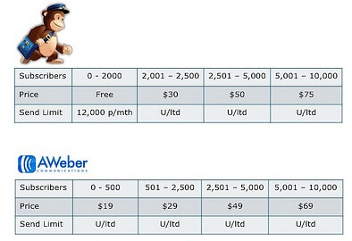 price-aweber-vs-mailchimp