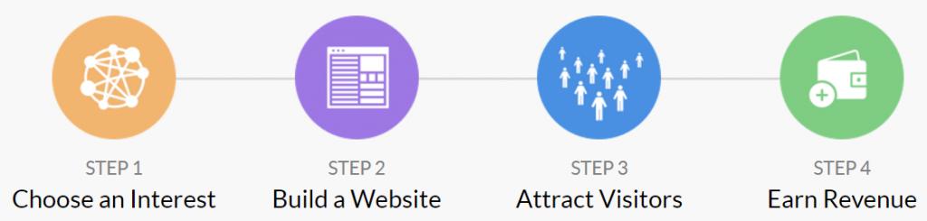 богатый партнерский процесс для зарабатывания денег в Интернете