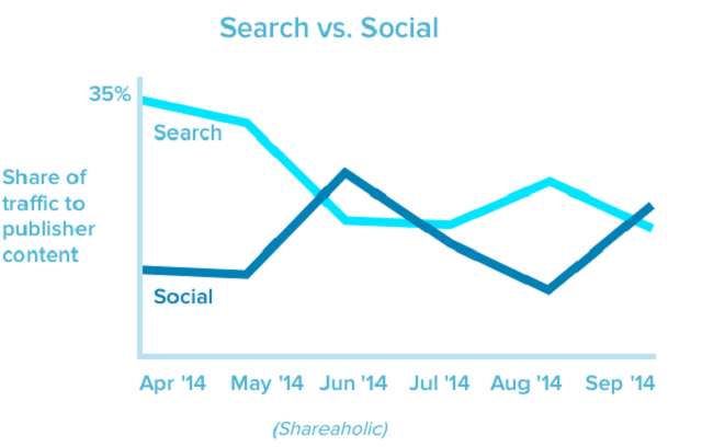 search traffic versus social traffic