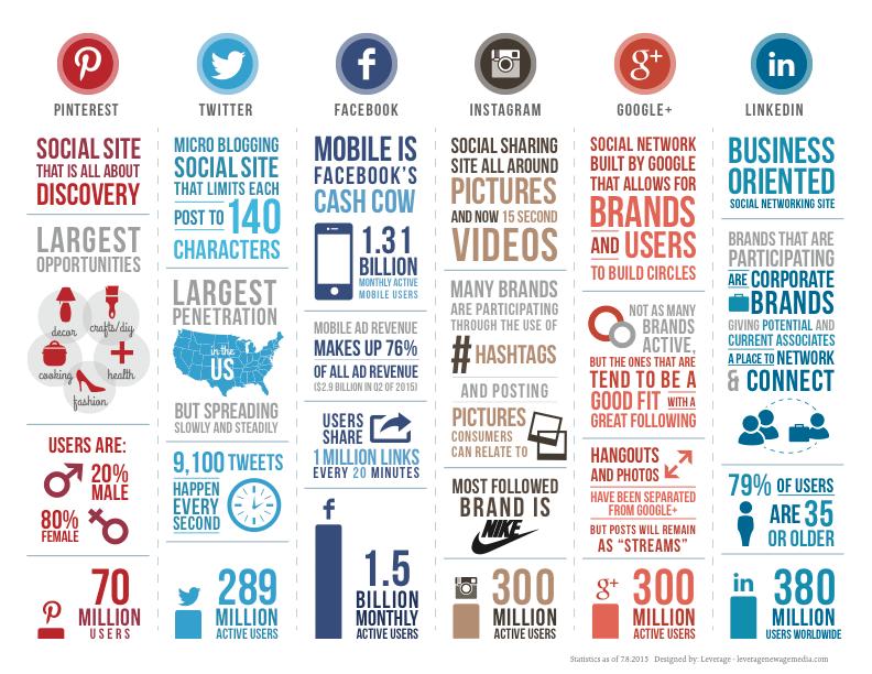 social media marketing target audience