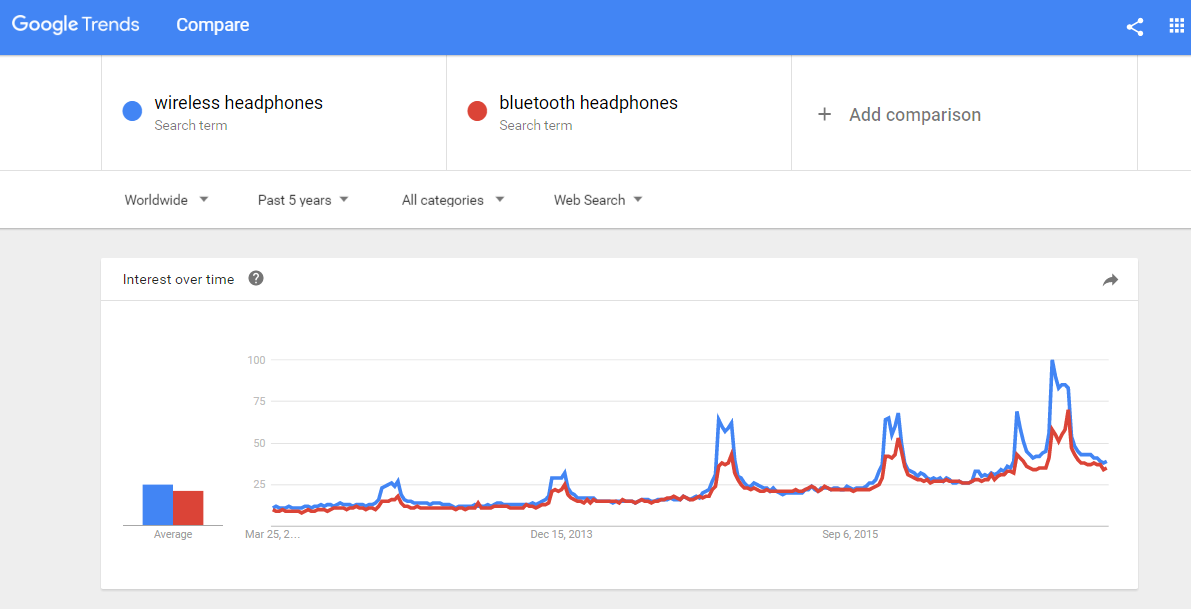 trending popular website niche idea - headphones