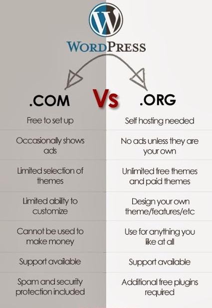 WordPressComvsWordPressOrg