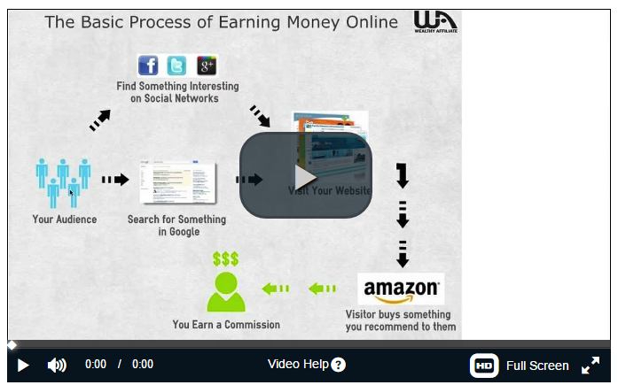 how-long-fast-does-it-take-to-make-money-with-wealthy-affiliate