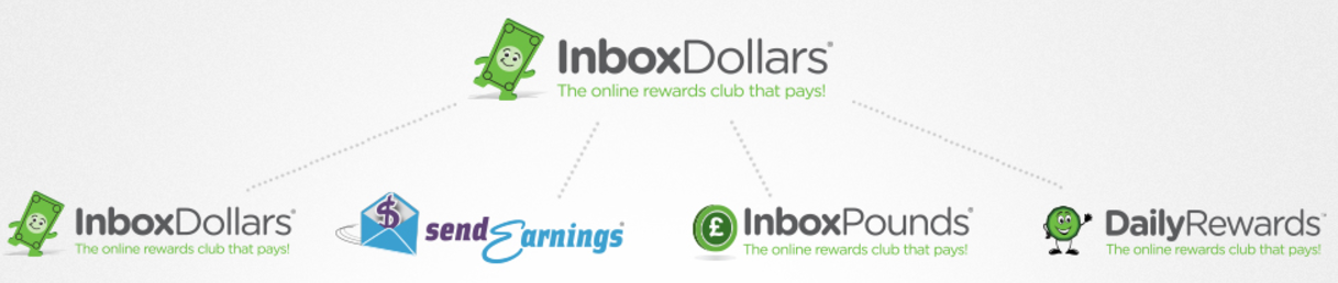 what is inbox dollars review