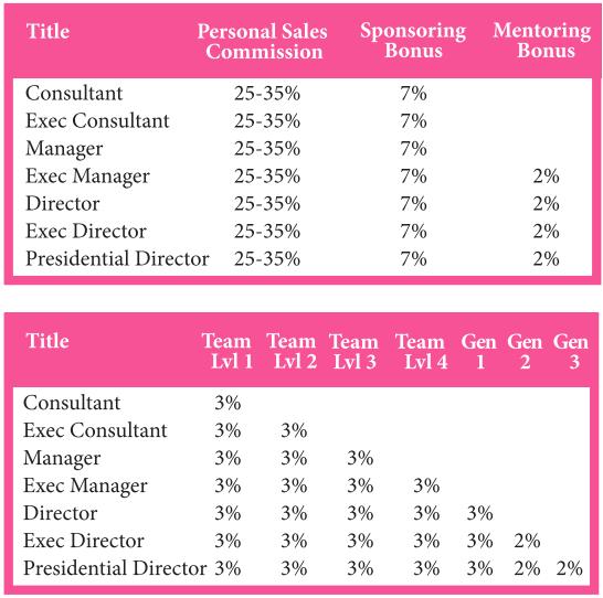 pink zebra commission chart