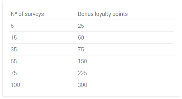 i say loyalty program
