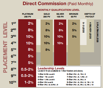 sisel international compensation plan