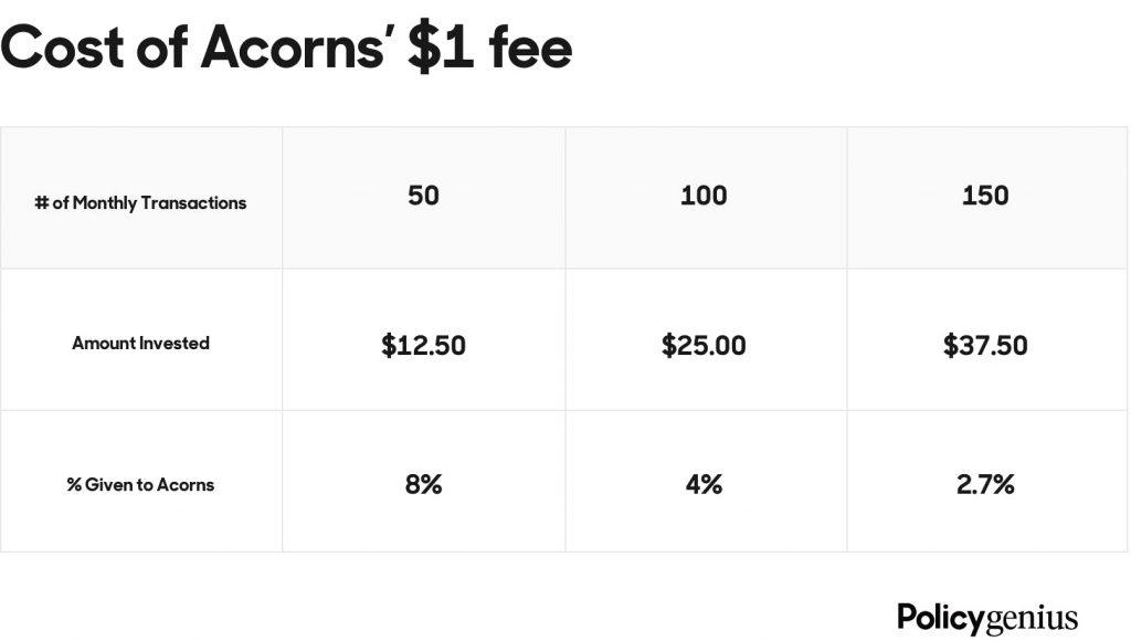 acorns investment cost