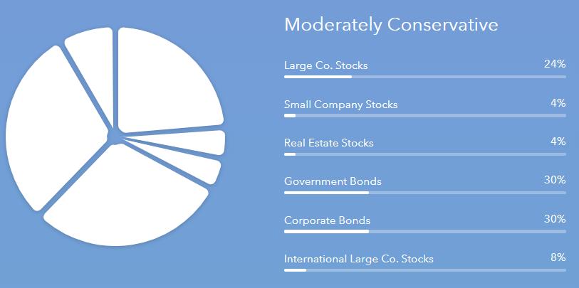 acorns investment portfolio