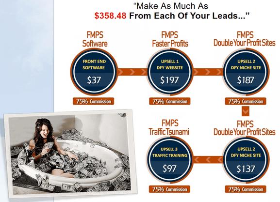 5 minute profit sites upsells
