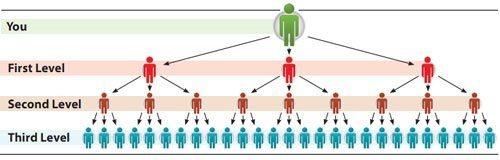 mlm commission structure
