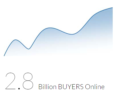 2.8 billion buyers online