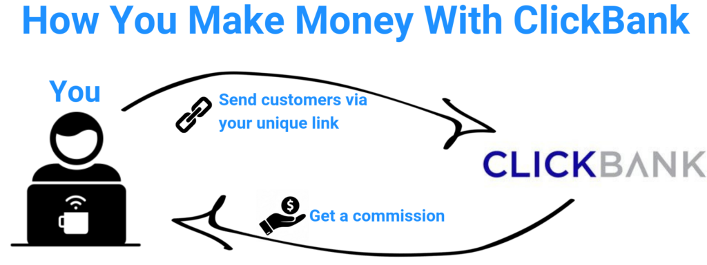 process diagram of making money with clickbank