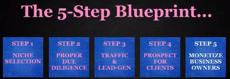 the 5 step blueprint bossless forever
