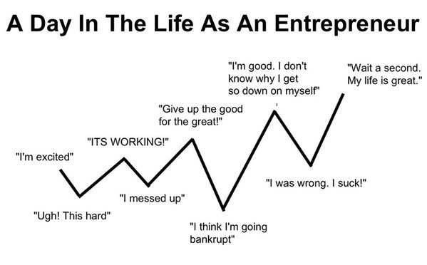 A day in the lfie of an entrepreneur