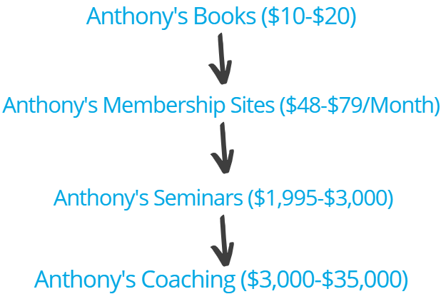anthony morrison prices and costs sales funnel