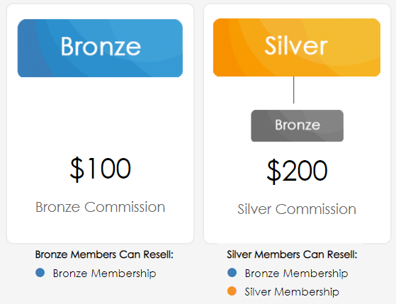 bronze and silver membership commissions
