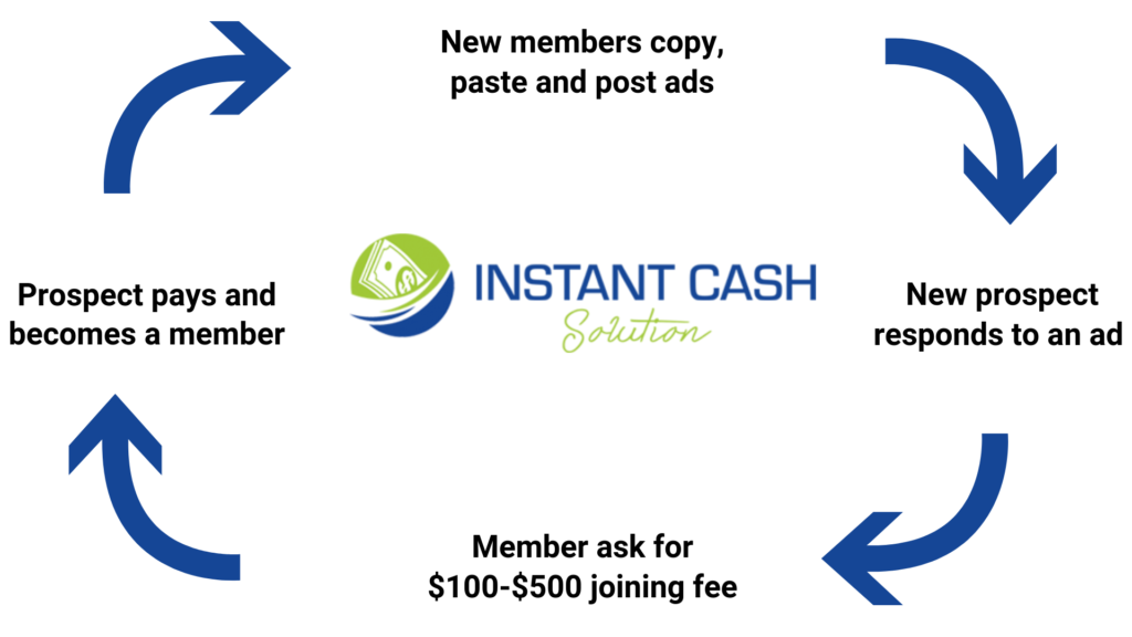 how instant cash solution works