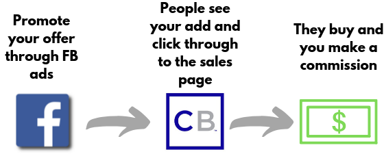 process of how to make money with clickbank through facebook advertising
