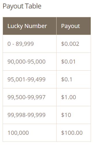 timebucks-payout-table
