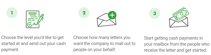 what is mailbox profits and how does it work
