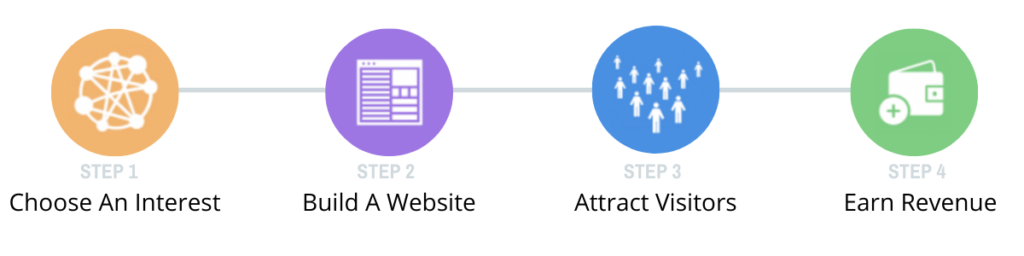 what is affiliate marketing and how does it work process