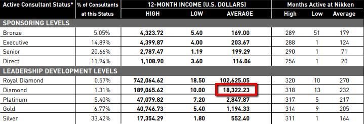 Nikken Income Disclosure