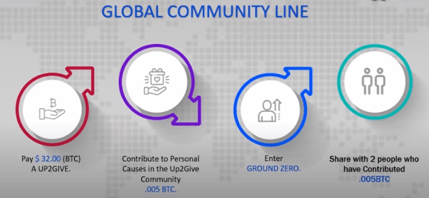UP2GIVE Community Line