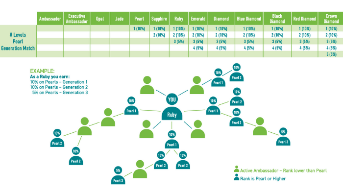 Nutricellic Matching Bonus Chart
