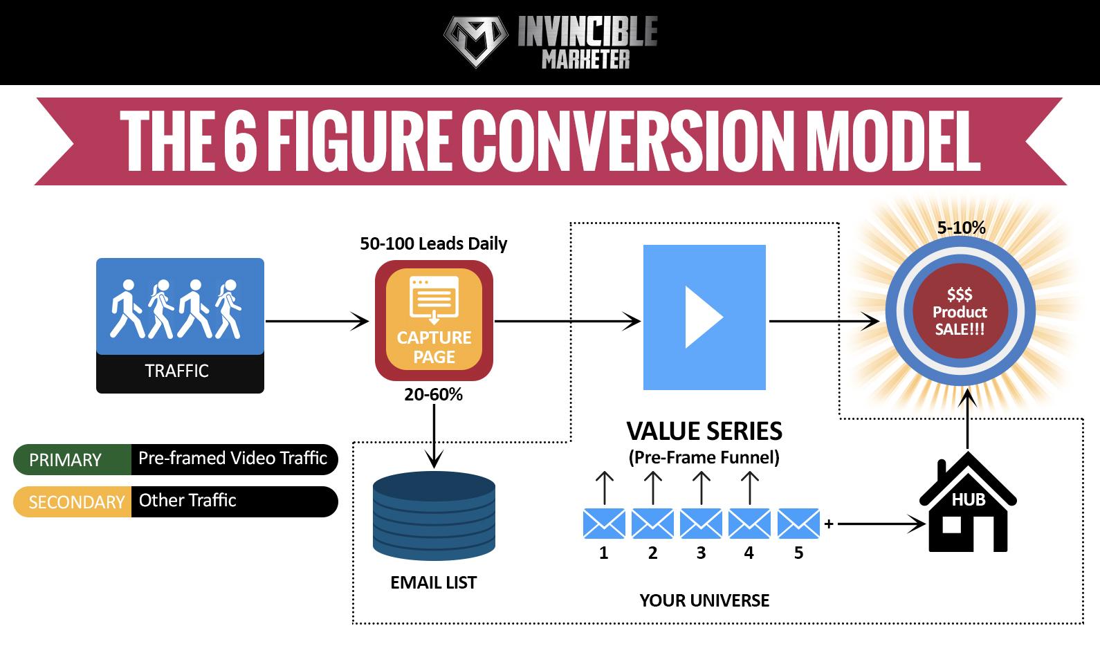 6_Figure_Conversion_Model