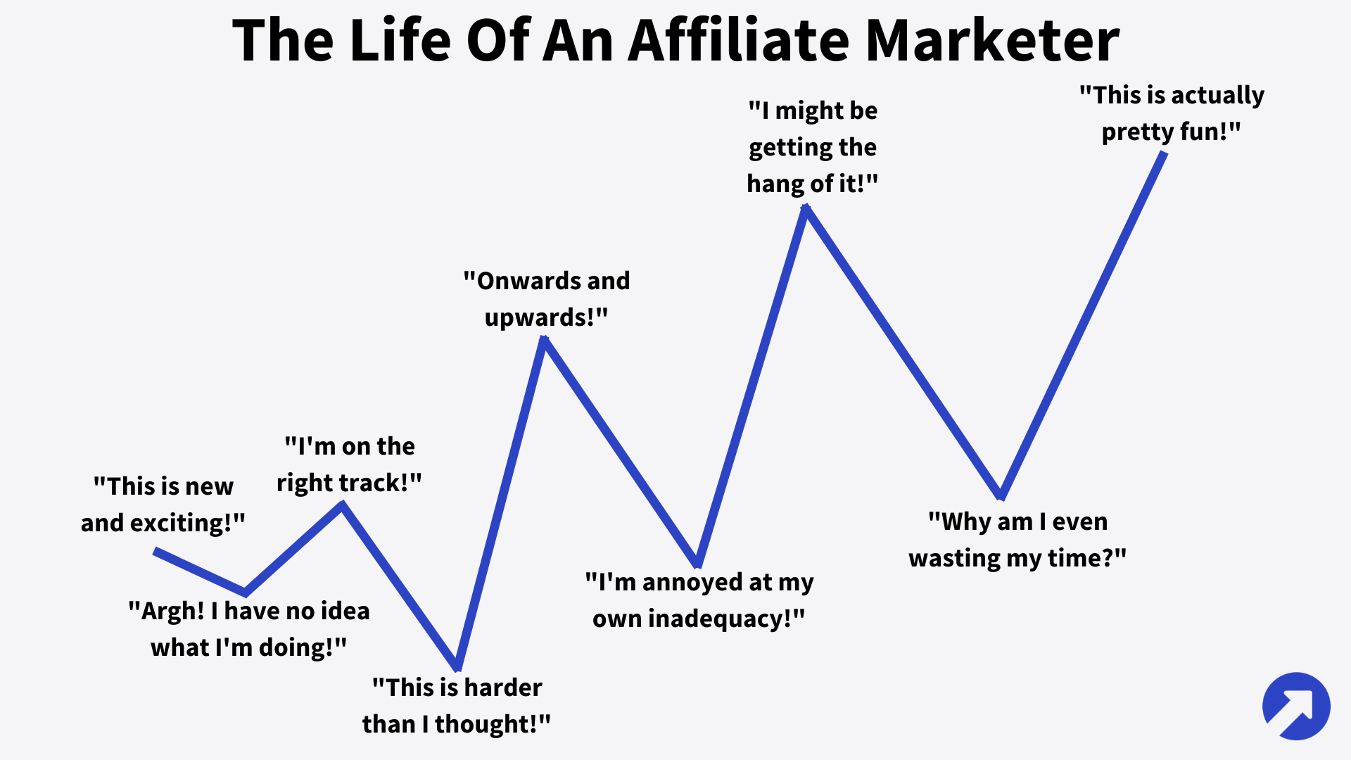 The Up And Down Life Of An Affiliate Marketer
